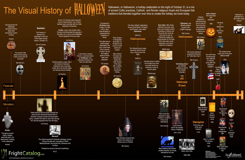 time line and visual history of samhain halloween